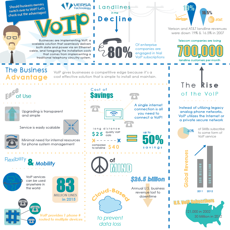 VoIP-infographic