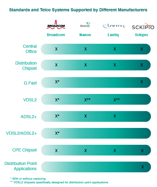 G-FAST Standards and Telco Systems Supported by Different Manufacturers