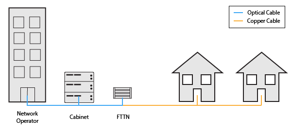 Fiber to the Network (FTTN) application diagram