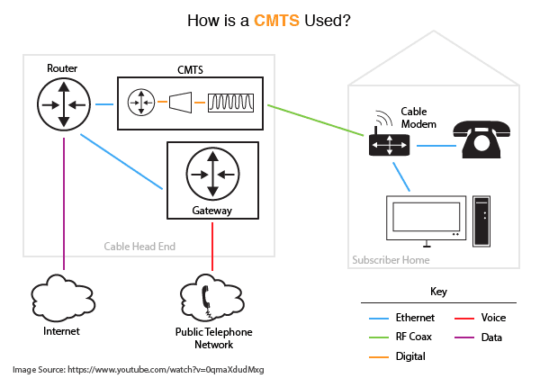 CMTS-application-diagrams-02