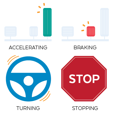 Basic Driving Functions of Autonomous Cars