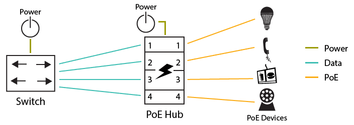 PoE Hub Application