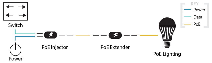 PoE Extender Application Diagram