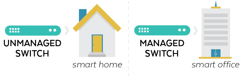 Unmanaged Switch for Smart Homes, Managed Switch for Smart Offices