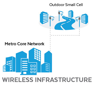 Wireless Infrastructure Metro Network