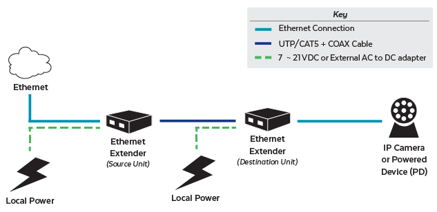 Ethernet Extender Application Diagram