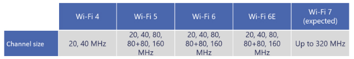 Wi-Fi Channel Size
