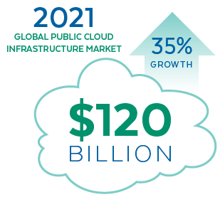Cloud Growth Stat