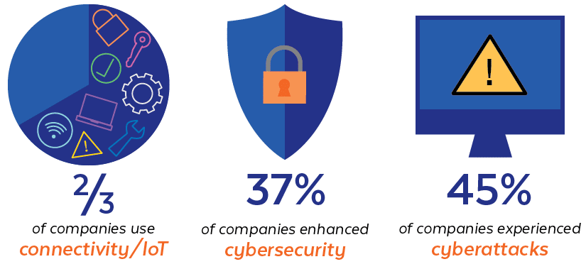 Cybersecurity Stats