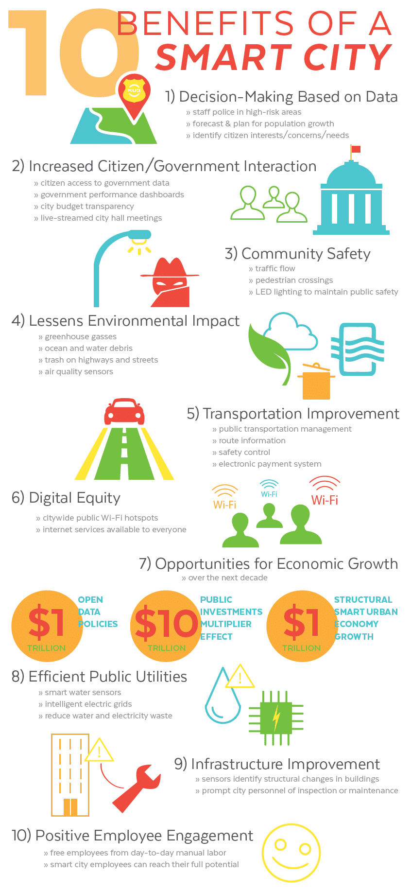 10 Benefits of Smart Cities Infographic