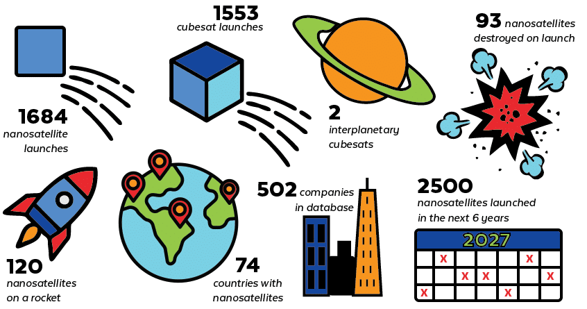 IoT in Space Stats